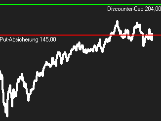 Allianz Discount+Put Absicherung 145 EUR und Cap 204 EUR